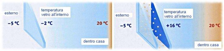 vetro normale vs. vetro camera